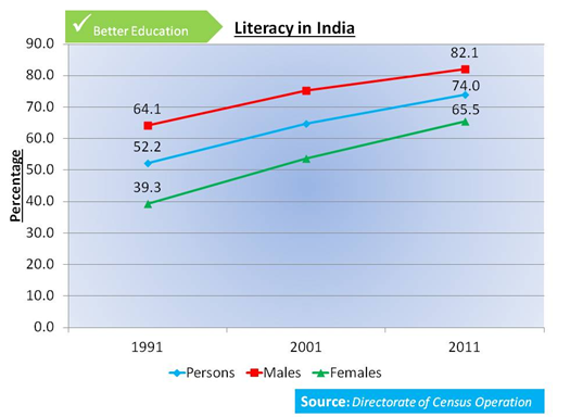 2 education under the UPA