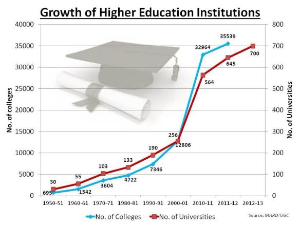 More investment in Higher Education is needed to increase enrolments and improve quality