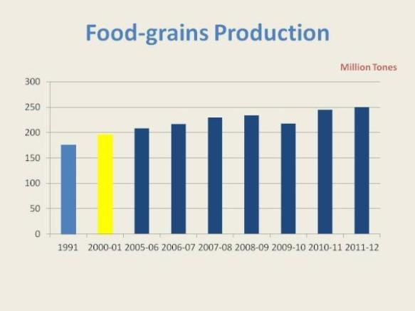 FOOD GRAIN PRODUCTION