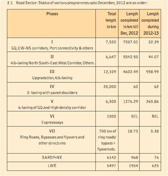 Source- Annual Report of NHDP