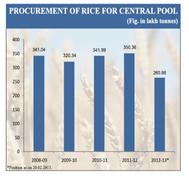 Rice Procurement for Central pool