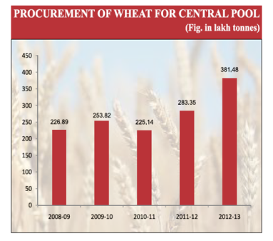 Wheat Procurement for Central pool
