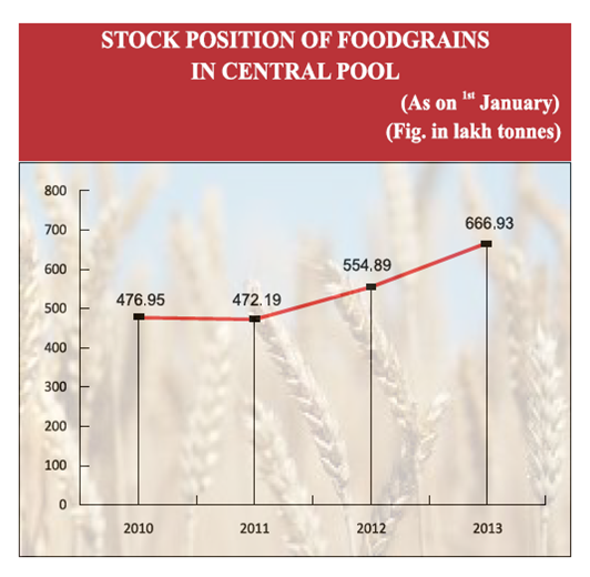 Stock Position of Food grains in Central Pool