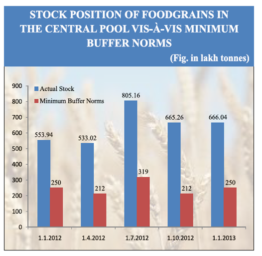 Stock Position of Food grains in Central Pool vis-à-vis Minimum Buffer Norms