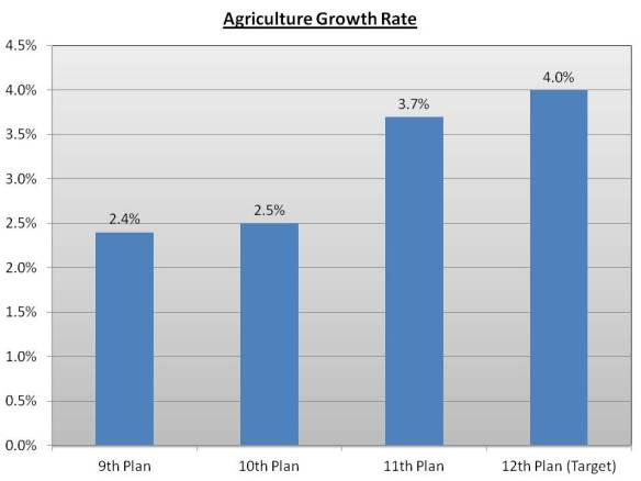 Agricultural Growth Rate