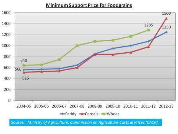 Minimum Support Price For Foodgrains