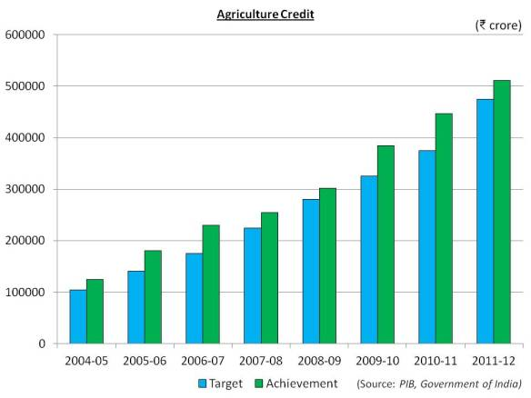 Agri Credit