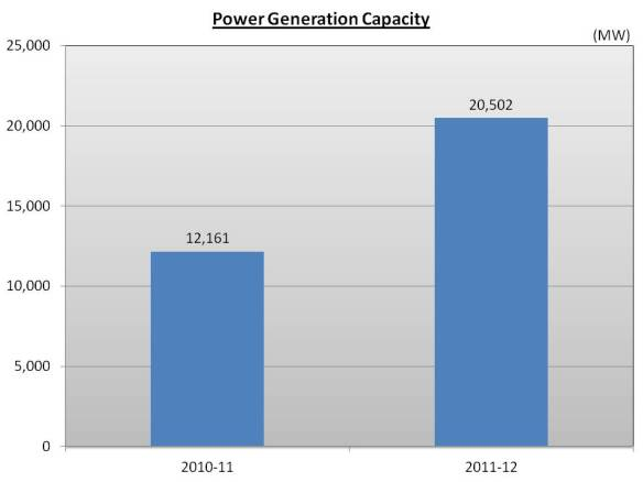 Power Generation Capacity