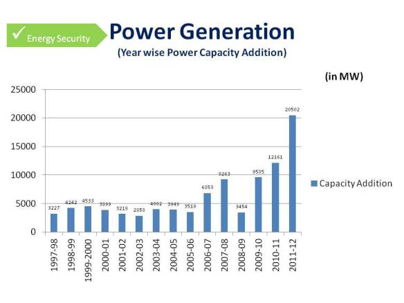 Power Generation -2