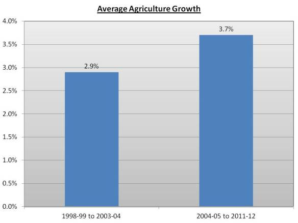 Average Agriculture Growth