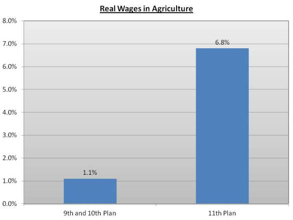 Real Wages in Agriculture