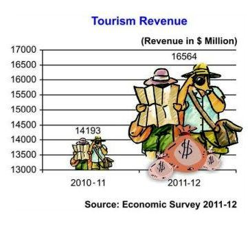 TOURISM REVENUE